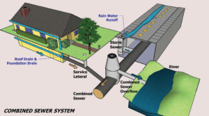 Combined Sewer system illustration