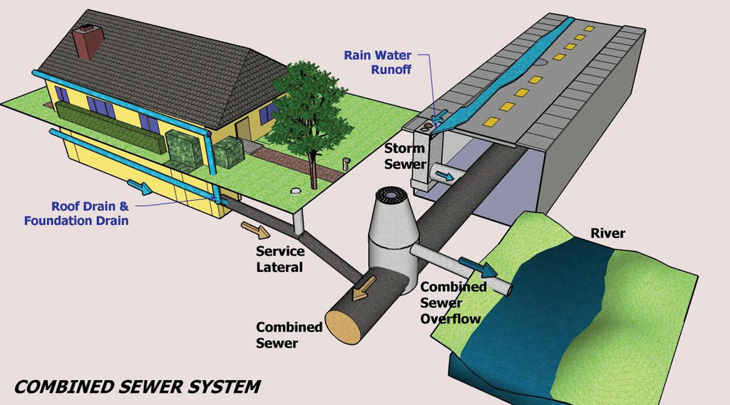 Water Sanitary Gas System : Combined sewers friends of the rouge