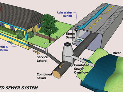 Combined Sewer system diagram