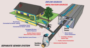 Separate sewer system illustration