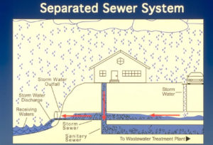 Separate sewer system diagram